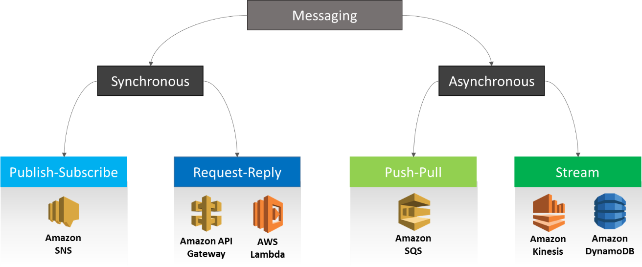 Understanding the AWS messaging services - AWS