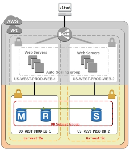 Working with Amazon RDS