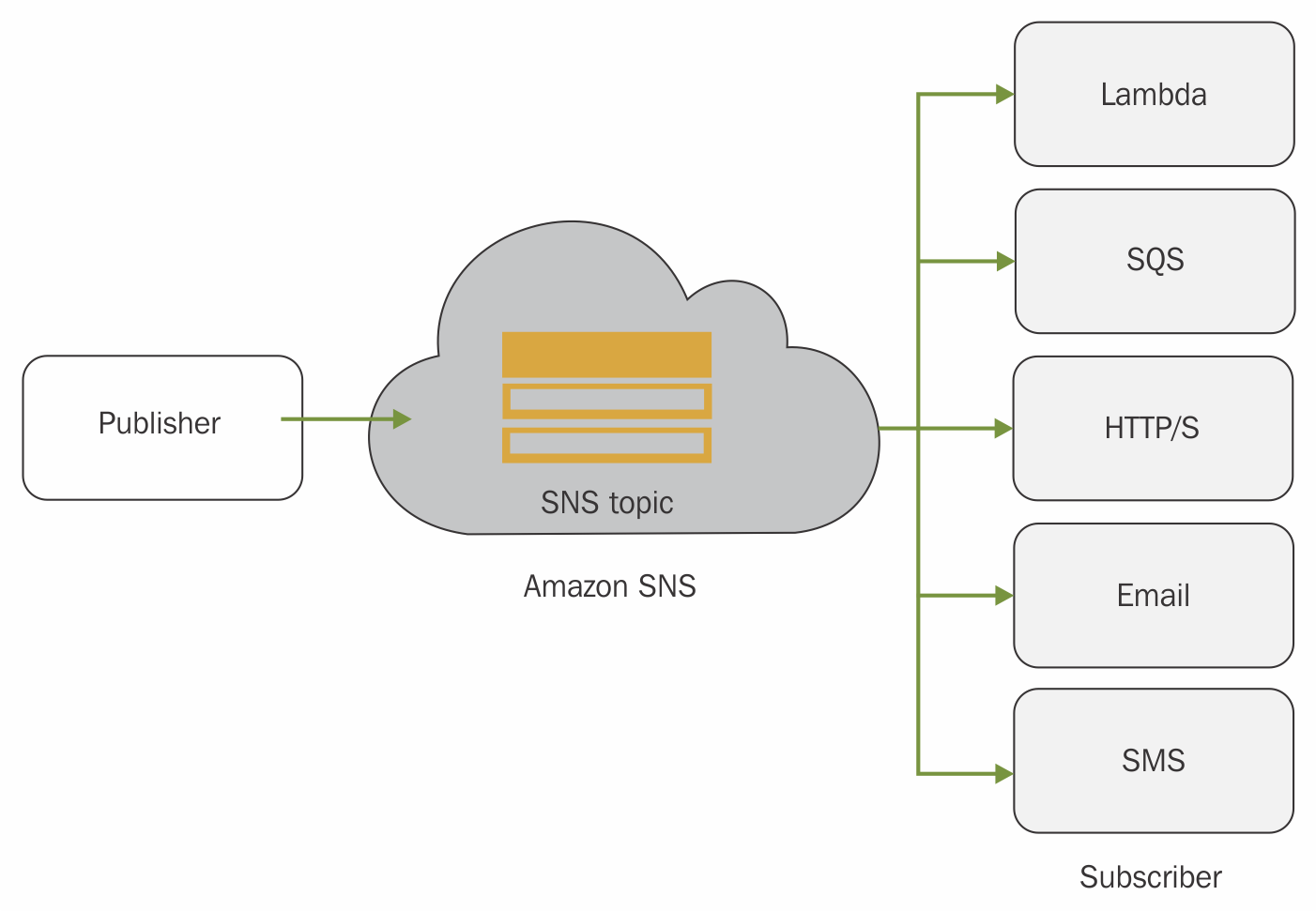Introduction to Amazon SNS - AWS Certified Developer