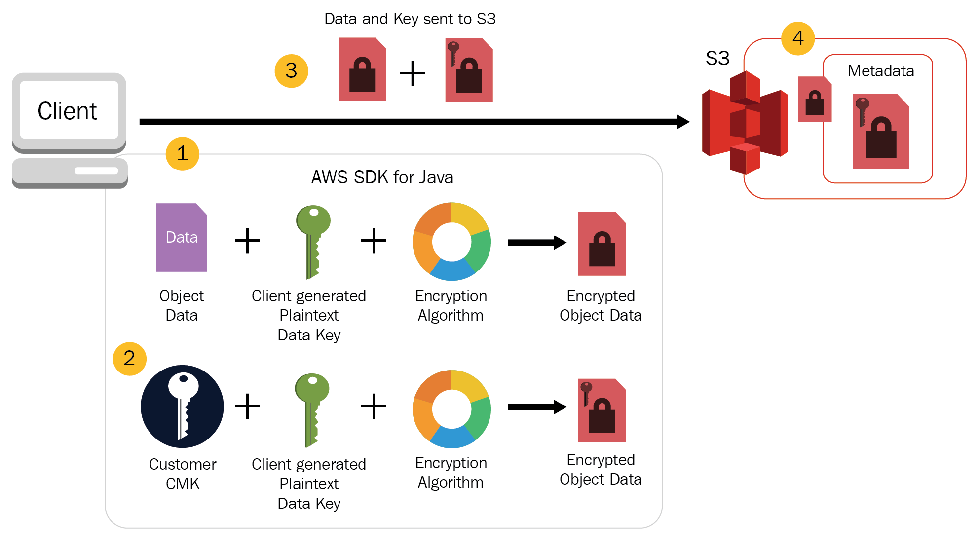 Client-side encryption with KMS managed keys (CSE-C) - AWS