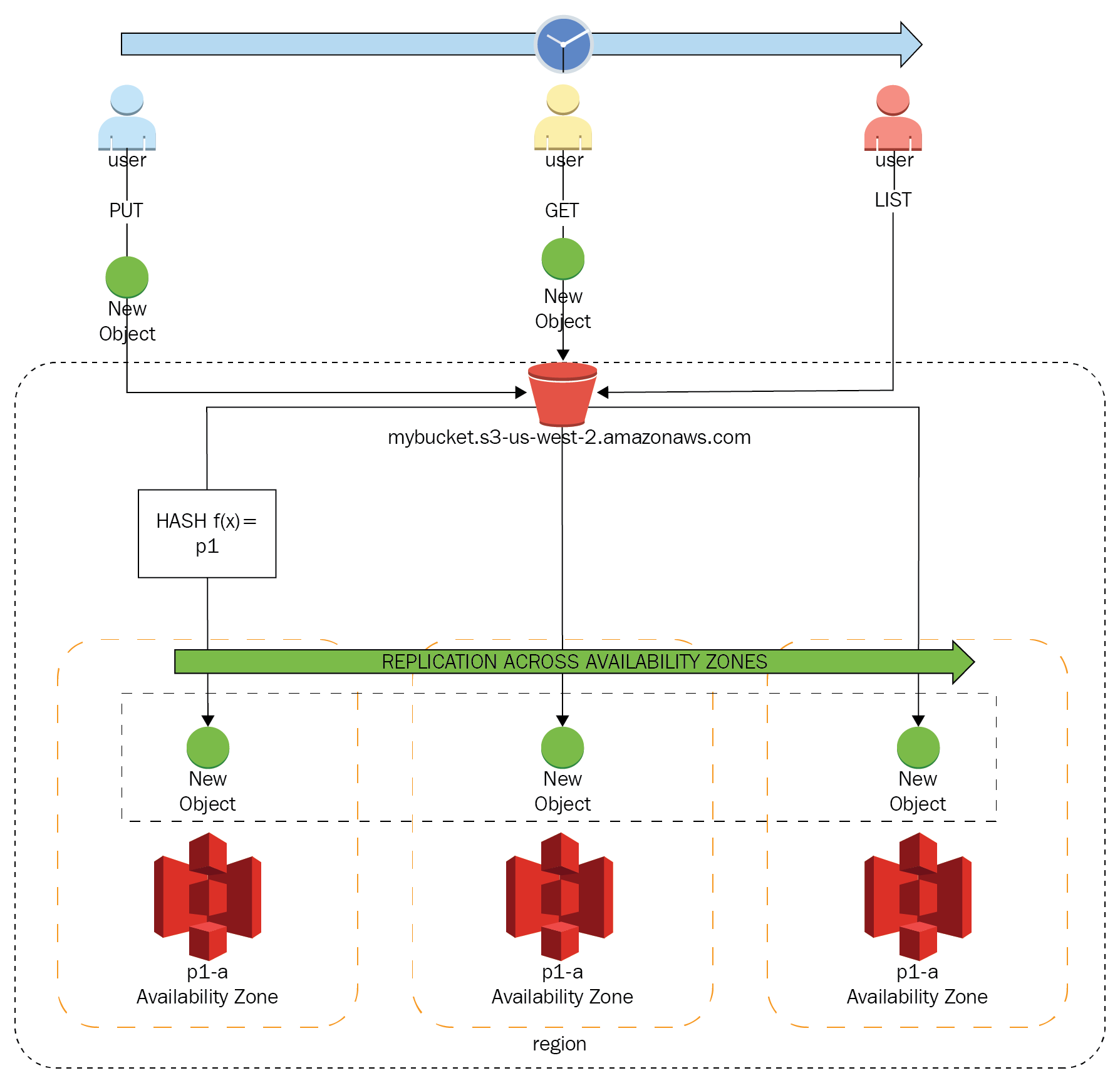 Distributed nature of S3 - AWS Certified Solutions Architect