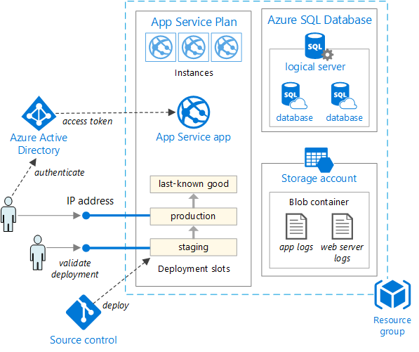 Devops For Paas Solutions Azure For Architects Book
