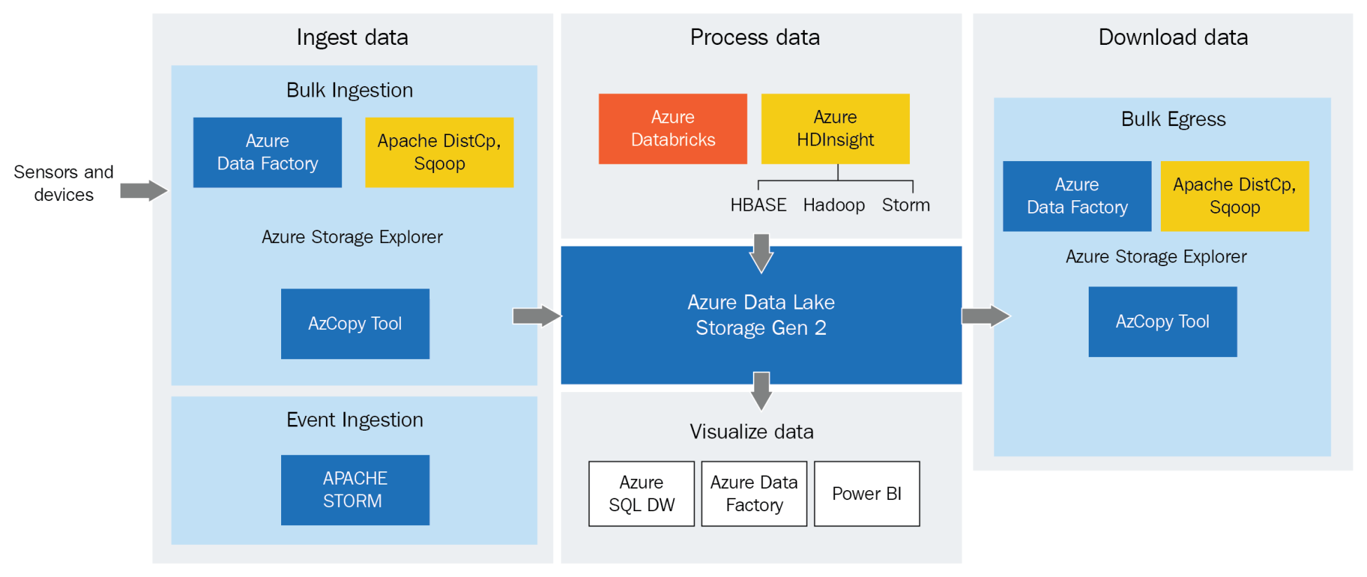 Understanding big data processing - Azure for Architects - Second