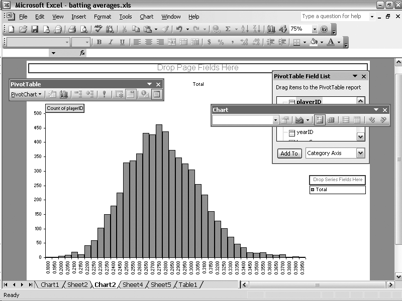 Histogram from a pivot chart report