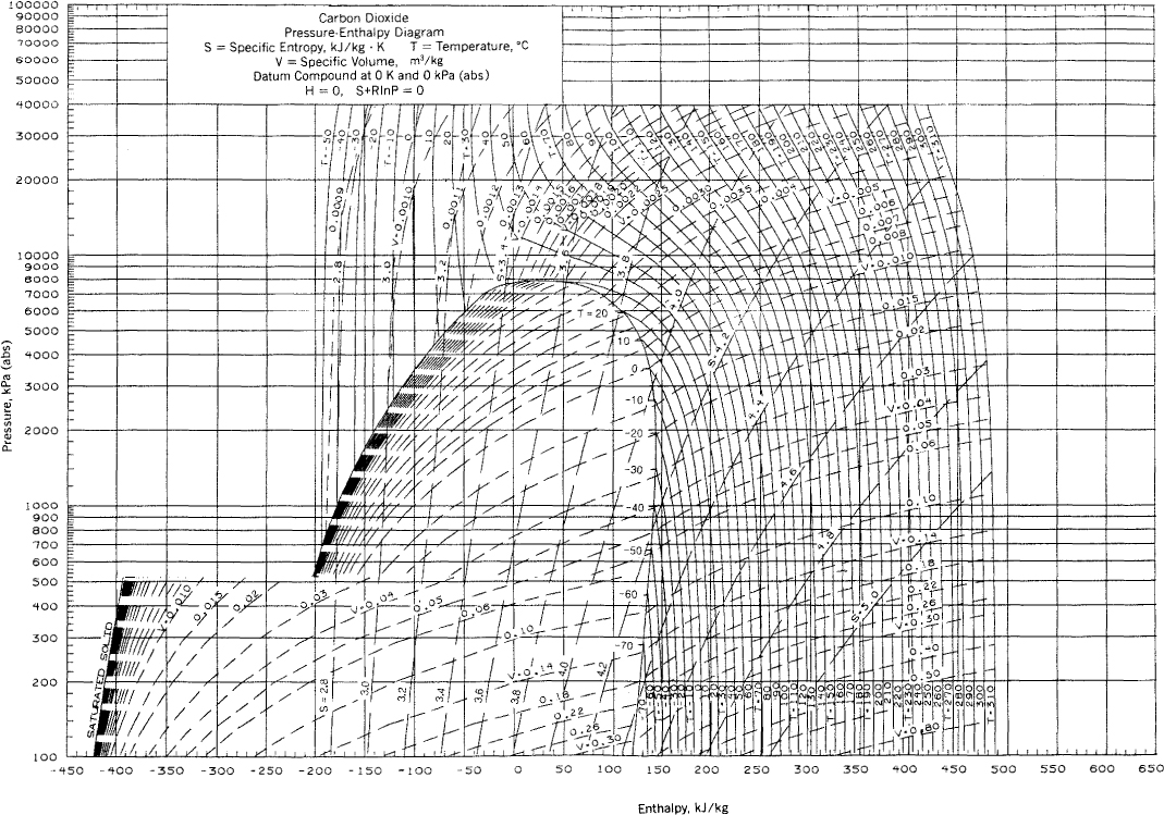 888fig01 appendix k thermodynamic charts basic principles and calculations