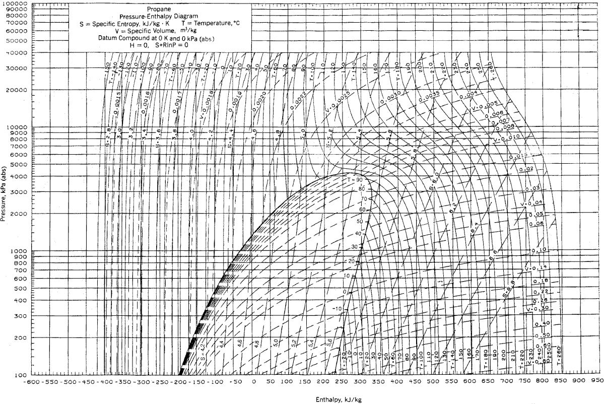 889fig01 appendix k thermodynamic charts basic principles and calculations