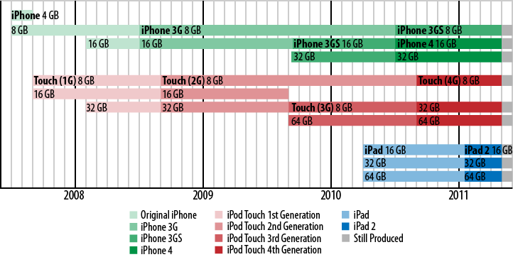 Timeline showing the availability of iPhone, iPod Touch, iPad modelsComment [AA2]: Can we get this redrawn by the art department (and not include the Apple TV (2G)? This is the Wikipedia timeline from,