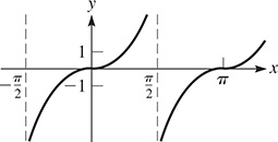 A graph of curves that are periodic about the x-axis. One curve rises from x = pi over 2 with decreasing steepness, inflects at (0, 0), then approaches x = pi over 2.