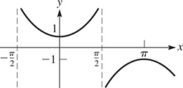 A graph of parabolas that are periodic about the x-axis with asymptotes at x = negative pi over 2 and x = pi over 2. An upward opening parabola has a vertex at (0, 1).