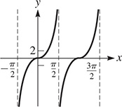 A graph of curves that are periodic about the x-axis. One curve rises from x = negative pi over 2 with decreasing steepness, inflects at (0, 0), then rises and approaches x = pi over 2.