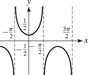 A graph of parabolas that are periodic about the x-axis with asymptotes at x = negative pi over 2 and x = pi over 2. An upward opening parabola has a vertex at (0, one-fourth).