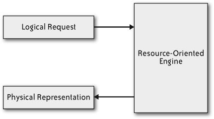 Resource-oriented architectures
