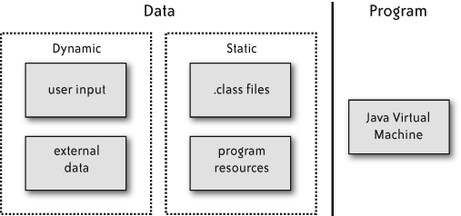 Program and data regions in a Java process