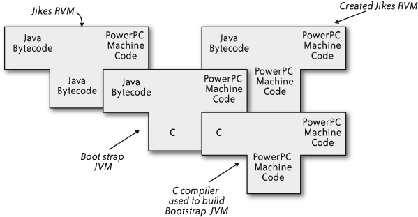 A T-Diagram showing the bootstrapping of Jikes RVM on an existing JVM written in C