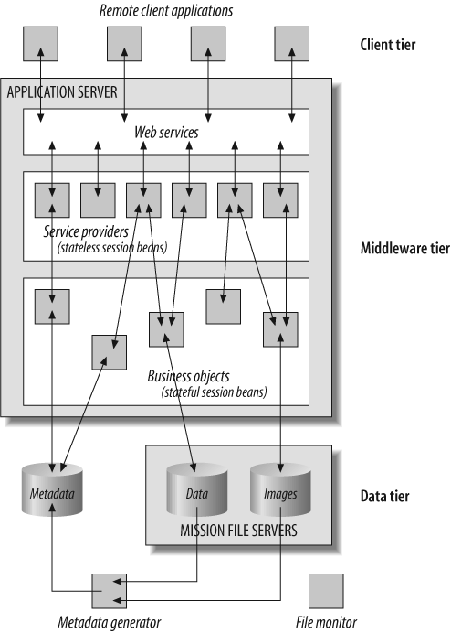CIP's three-tiered service-oriented architecture