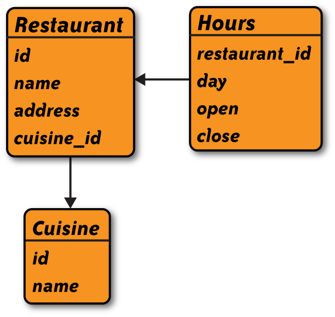 A relational schema for restaurant data.