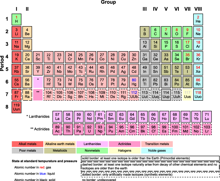 A basic example of Mendeleev's periodic table of the elements