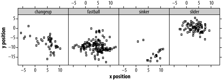 Location and pitch type indicated by facets