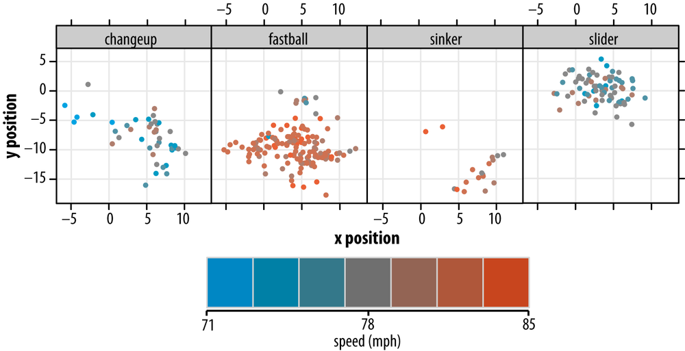 Location and pitch type, with pitch velocity indicated by a one-dimensional color palette