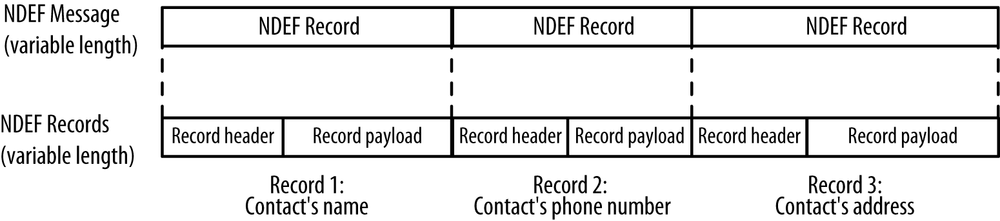 The structure of an NDEF message made up of several records; this is a typical example—an address book entry with three records (name, phone number, address)