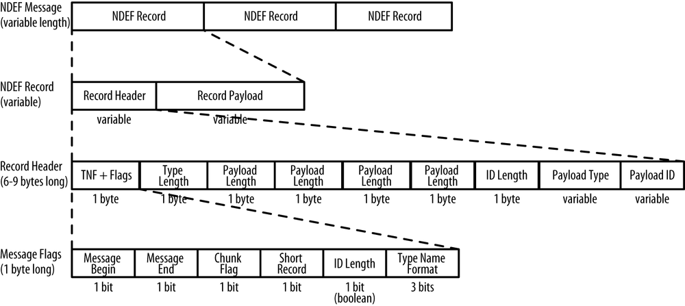 NDEF message structure, with details about the bytes of the header