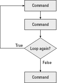 A loop can run one or more commands over and over.