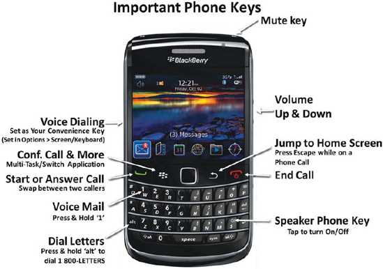 Important keys for phone and voice dialing.