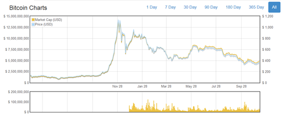 Bitcoin price 2009 through November 2014 (source: http://bit.ly/bitcoin_charts)