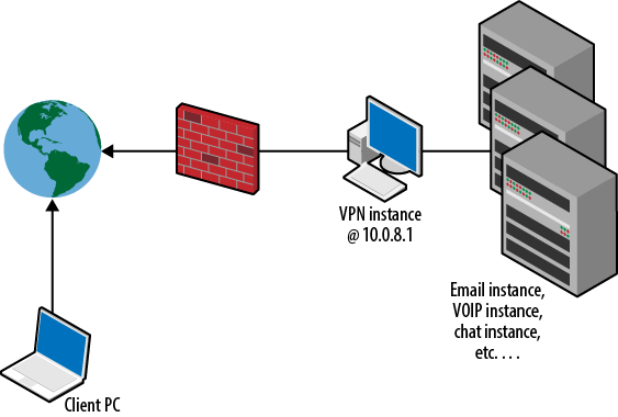 Network topology of your VPC