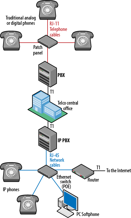A traditional PBX versus an IP-based system