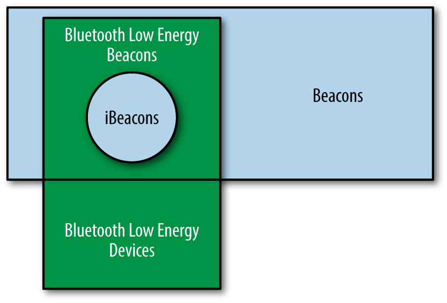 Beacon Venn Diagram