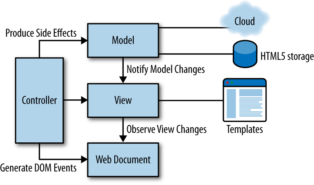 6  HTML Architecture for Hybrid Applications - Building
