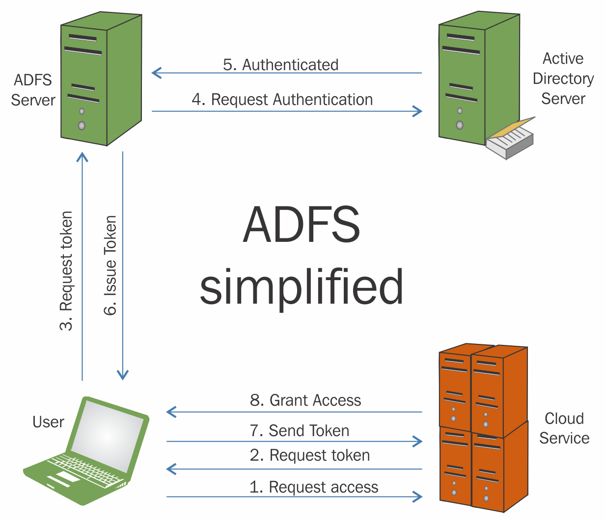 Active Directory Federation Services for Azure Stack - Building
