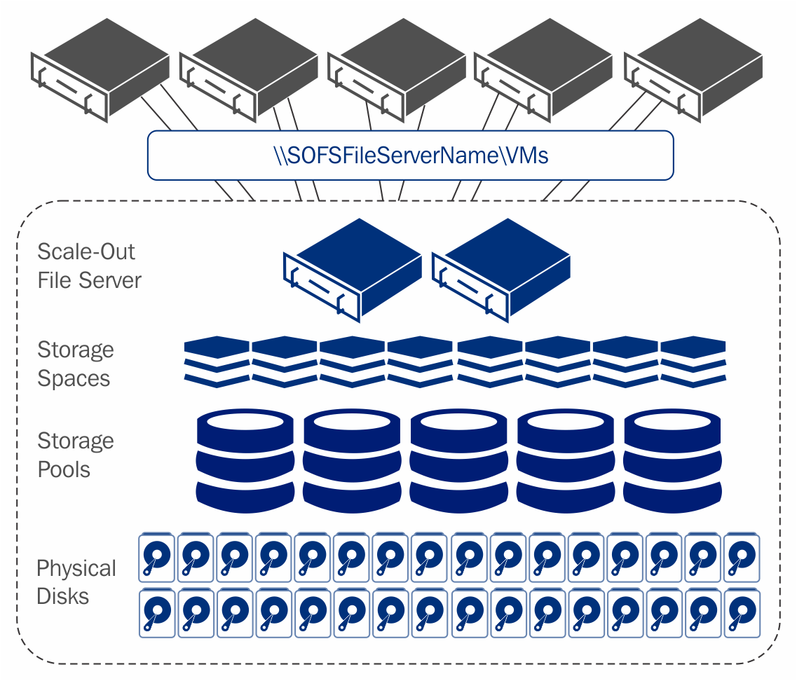 ea9e1839 639d 49e5 9161 1346121190ba storage spaces direct building hybrid clouds with azure stack [book]