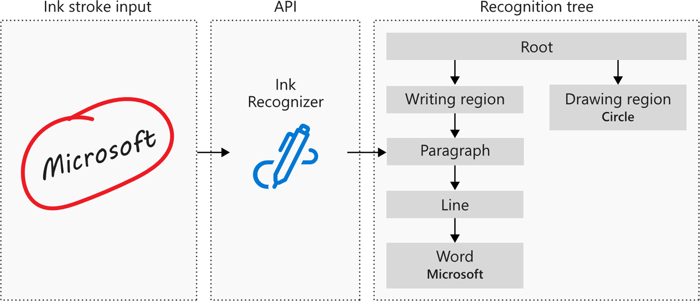 Overview of the Ink Recognizer Cognitive Service