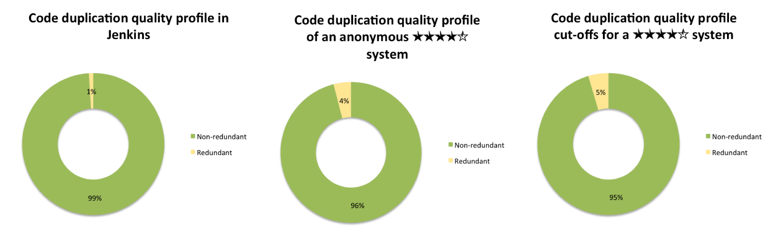Three code duplication quality profiles
