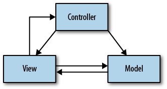 Diagram of the Model View Controller paradigm