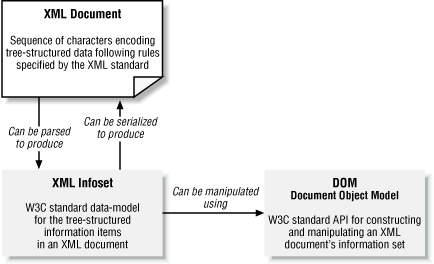 Relationship between XML document and Document Object Model