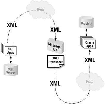 XML and HTTP can connect different applications