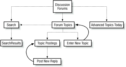 Page map for an online discussion forum