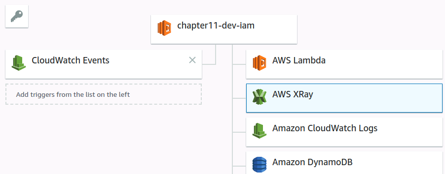 X-Ray manual integration with AWS Lambda - Building