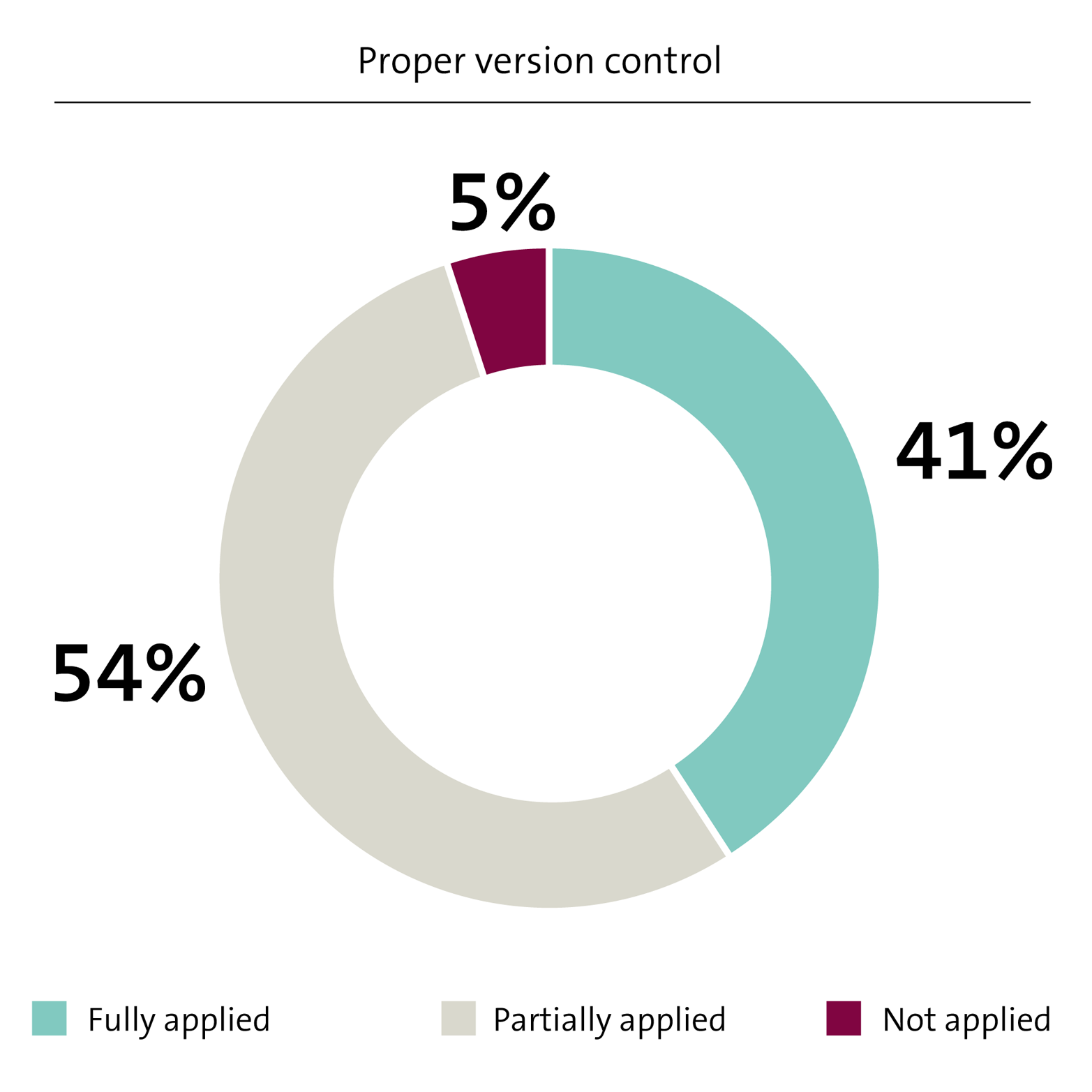 4 control code versions and development branches building benchmark results on proper usage of version control in development teams pooptronica