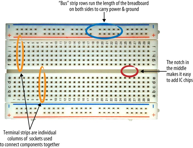 Breadboard with bus strips and terminal strips indicated