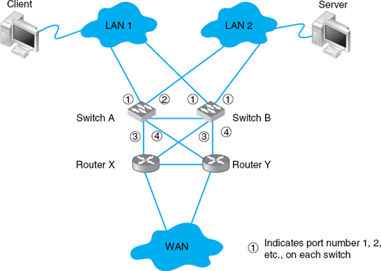 Network design with redundant circuits and devices. LAN = local area network; WAN = wide area network