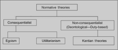 normative ethical theories Free essay: normative ethics are those ethical principles and values that are considered morally correct and express principles of good character, actions.