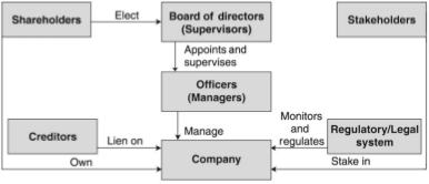 German Model - Business Ethics and Corporate Governance