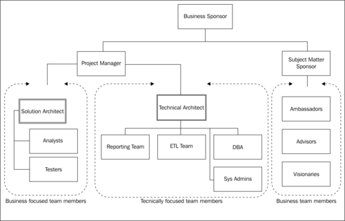 business intelligence plan essay Business intelligence plan executive summary the purpose of this report is to explain the importance of business intelligence and all of its components for implementation into the business structure.