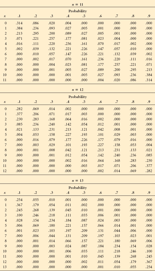 2 dice probability tables poisson table