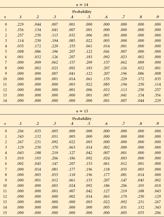 Appendix a tables business statistics for contemporary - Table of poisson probabilities ...