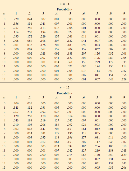 Appendix a tables business statistics for contemporary for Q table probability